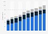 Ingresos procedentes de la venta de videojuegos por tipo España 2014-2023