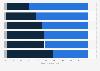 Avantages et inconvénients du revenu minimum universel selon les Français 2016