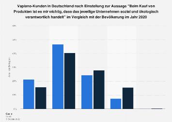Umfrage unter Vapiano-Kunden zu soz./ökol.Verantwortung als Kaufkriterium 2018