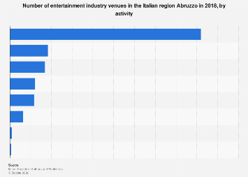 Italy: entertainment industry venues in Abruzzo 2015, by activity