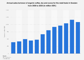 Sales turnover of organic coffee, tea and cocoa in Sweden 2006-2016