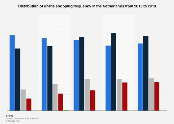 Online shopping frequency in the Netherlands 2015-2017