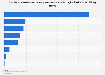 Italy: entertainment industry venues in Piedmont 2015, by activity