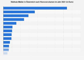 Stärkste Makler in Österreich nach Honorarvolumen 2017