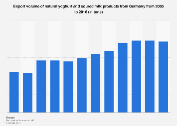Export volume of natural yoghurt and soured milk products from Germany 2005-2016
