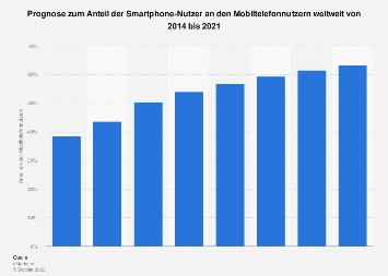 Anteil der Smartphone-Nutzer an den Mobiltelefonnutzern weltweit bis 2020
