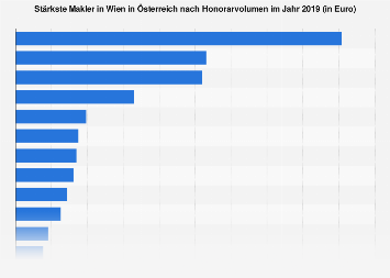 Stärkste Makler in Wien in Österreich nach Honorarvolumen 2018
