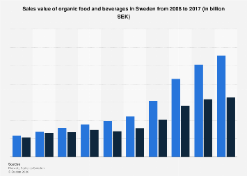 Sales value of organic food and beverages in Sweden 2008-2017