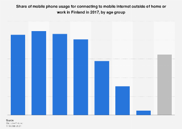 Mobile phone usage for connecting to mobile internet in Finland 2017, by age group