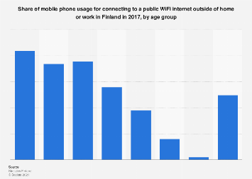 Mobile phone usage for connecting to a WiFi internet in Finland 2017, by age group