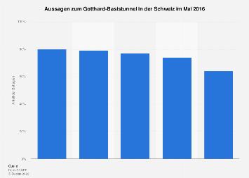 Aussagen zum Gotthard-Basistunnel in der Schweiz 2016