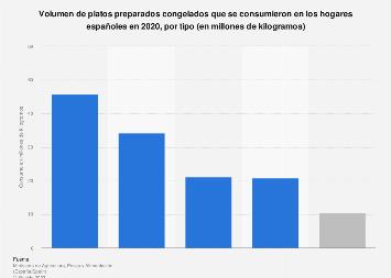 Consumo de platos preparados congelados de los hogares españoles por tipo 2016