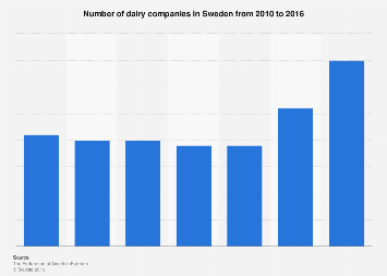 Number of dairy companies in Sweden 2010-2016
