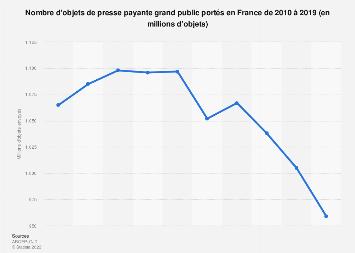 Presse payante portée au grand public en France 2010-2017