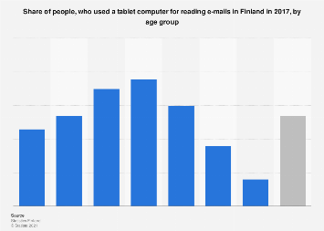 Tablet usage for reading e-mails in Finland 2017, by age group