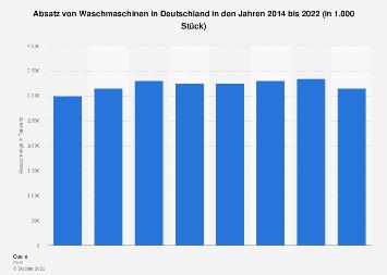 Absatz von Waschmaschinen in Deutschland bis 2017