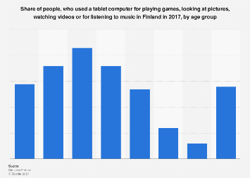 Tablet usage for games, pictures, videos or music in Finland 2017, by age group