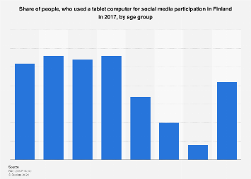 Tablet usage for social media participation in Finland 2017, by age group