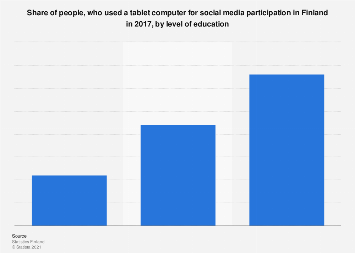Tablet usage for social media participation in Finland 2017, by education