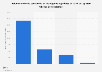 Consumo de carne en los hogares españoles por tipo 2016