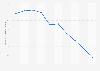 Revenus issus de la distribution de la presse aux abonnés en France 2010-2017