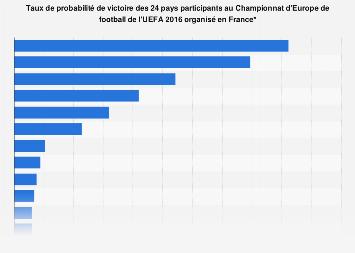 Probabilités de victoire des pays participants à l'Euro 2016 en France