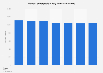 Hospitals in Italy 2000-2016