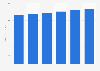 IT operations spending worldwide 2015-2020