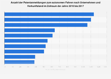 Patentanmeldungen zum autonomen Fahren nach Unternehmen bis 2017