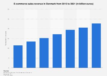 B2C e-commerce sales in Denmark 2009-2017