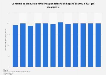 Consumo de productos navideños por persona en España 2010-2018