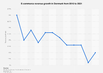 B2C e-commerce sales increase in Denmark 2010-2018