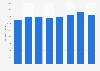 Absatz von Kühlgeräten in Deutschland bis 2017