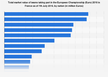 Euro 2016: total market value of teams taking part as of 7th July 2016