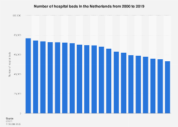 Hospital beds in the Netherlands 2000-2013