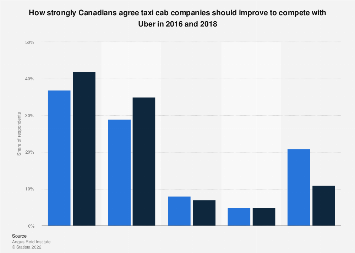 Canadians opinion on if taxi companies should improve to compete with Uber 2016-2018