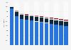 Hauptapotheken in Deutschland nach Anzahl der Filialen bis 2017