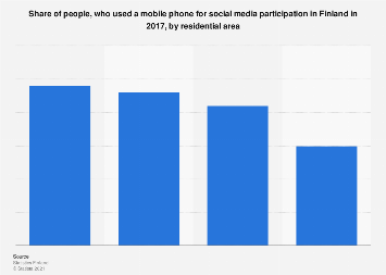 Share of mobile phone usage for social media in Finland 2017, by residential area