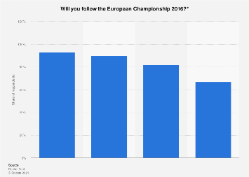 General interest in the European Championship 2016 in France