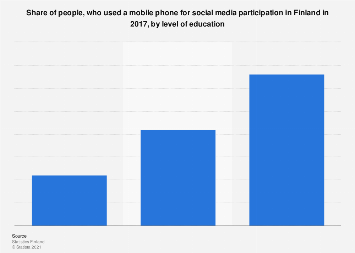 Mobile phone usage for social media in Finland 2017, by education level