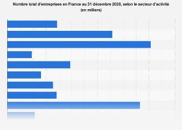Nombre d'entreprises par secteur d'activité en France 2016