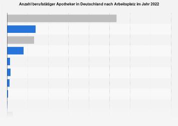 Berufstätige Apotheker in Deutschland nach Arbeitsplatz 2018