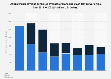Clash of Clans and Clash Royale mobile revenue 2018