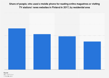 Mobile phone usage for reading online magazines or news in Finland 2017, by area