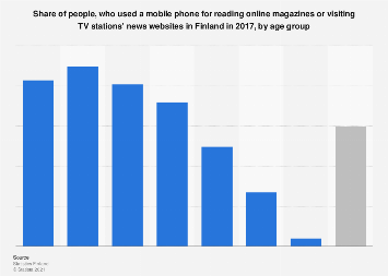Mobile phone usage for reading online magazines or news in Finland 2017, by age group