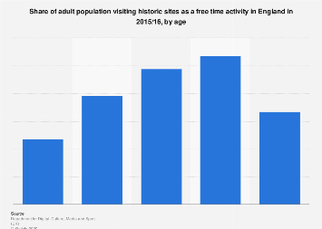 Visiting historic sites in free time in England 2016, by age