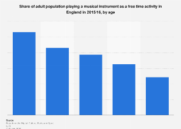 Adults playing a musical instrument in England 2016, by age
