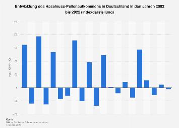 Entwicklung des Haselnuss-Pollenaufkommens in Deutschland bis 2017