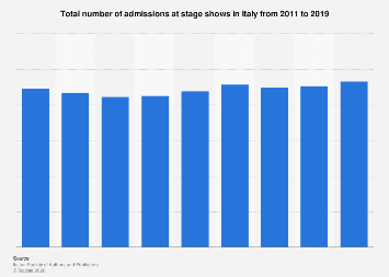 Theater show admissions in Italy 2011-2015