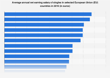 Average yearly net salaries of singles in the European Union 2016